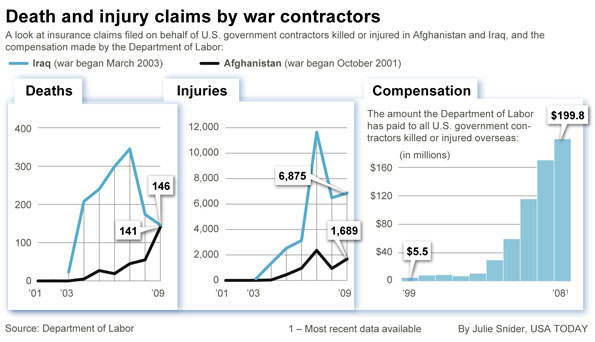 Death and Injury Claims « Overseas Civilian Contractors